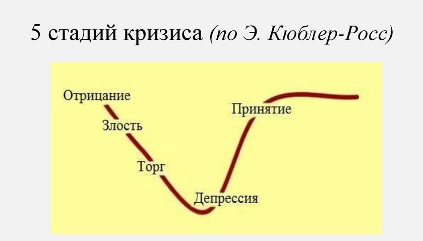 открыл этапы принятия ситуации картинки типичная шестёрка